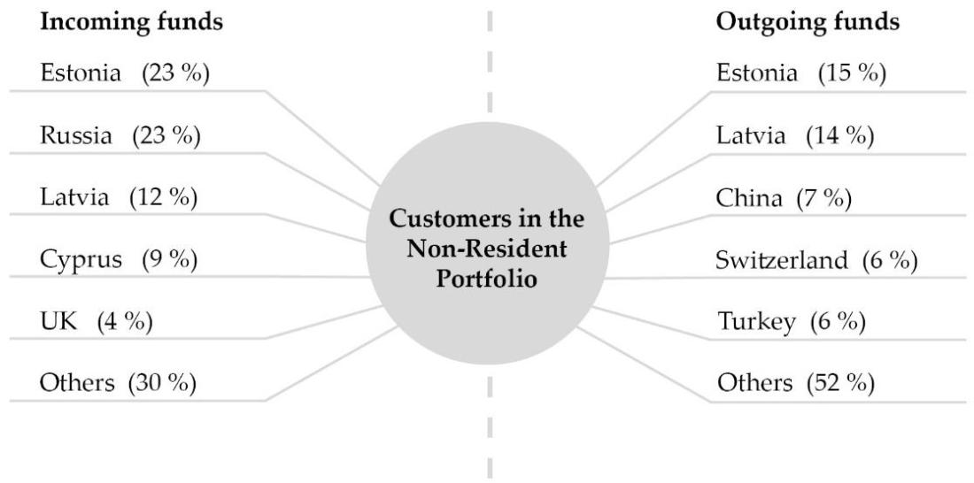 NRP diagram